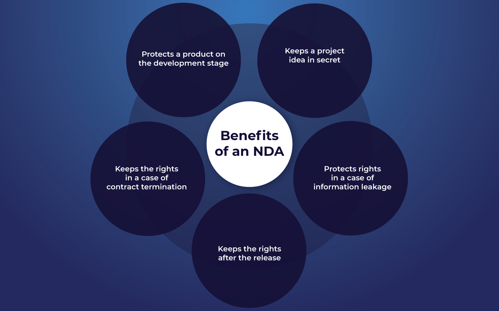 what does an nda protect