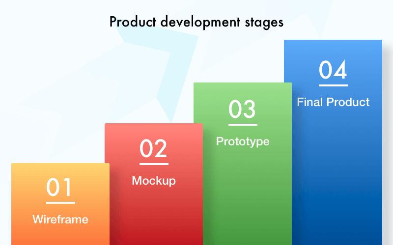 mockup development stages