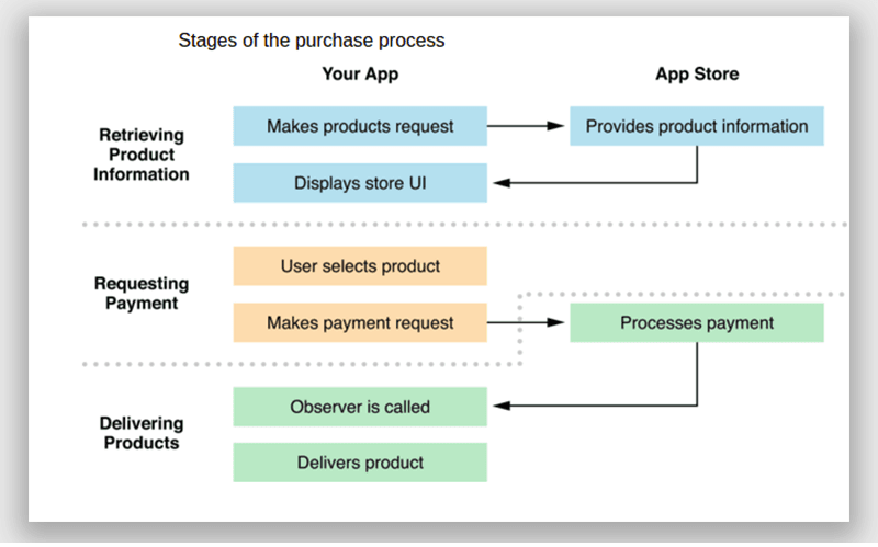 How to enable in app purchases