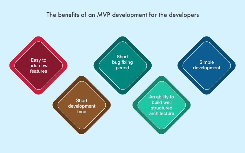 MVP assets for developers
