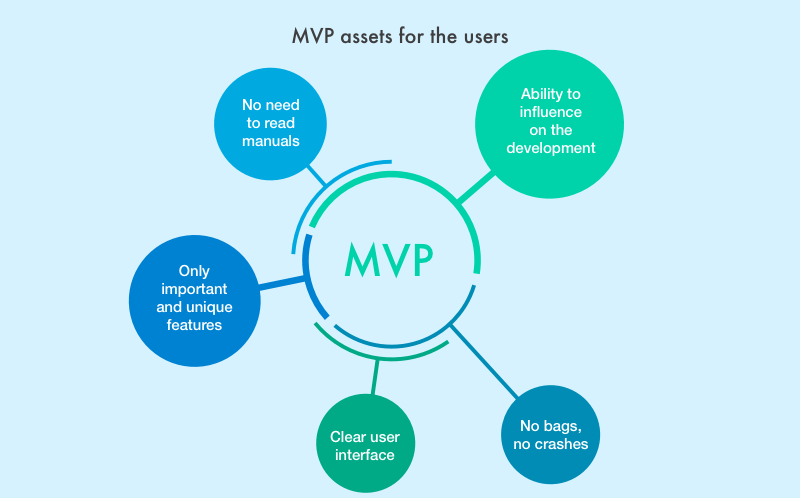 MVP benefits for users