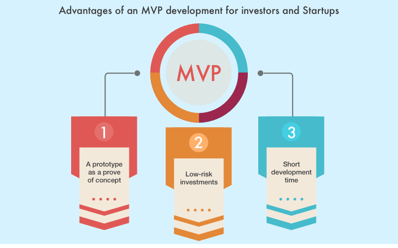 MVP for startups and investors