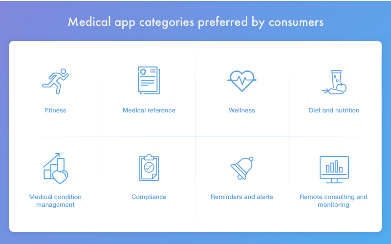Medical apps for consumers