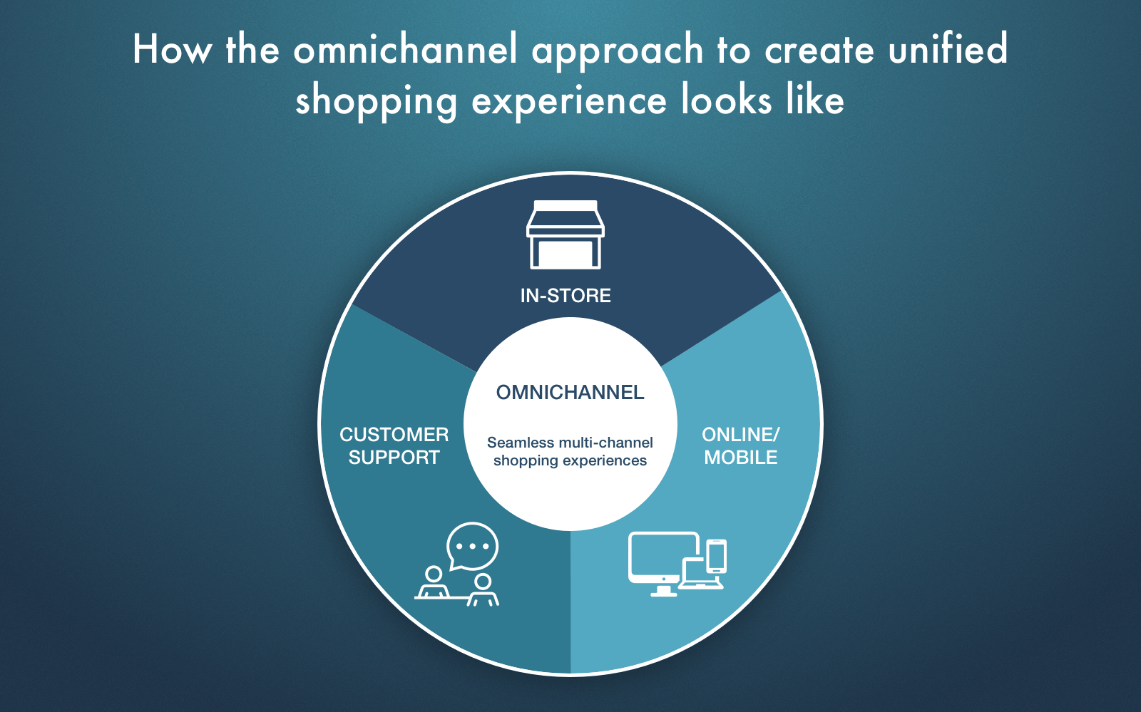 Mobile commerce trends 2018: omnichannel shopping experience