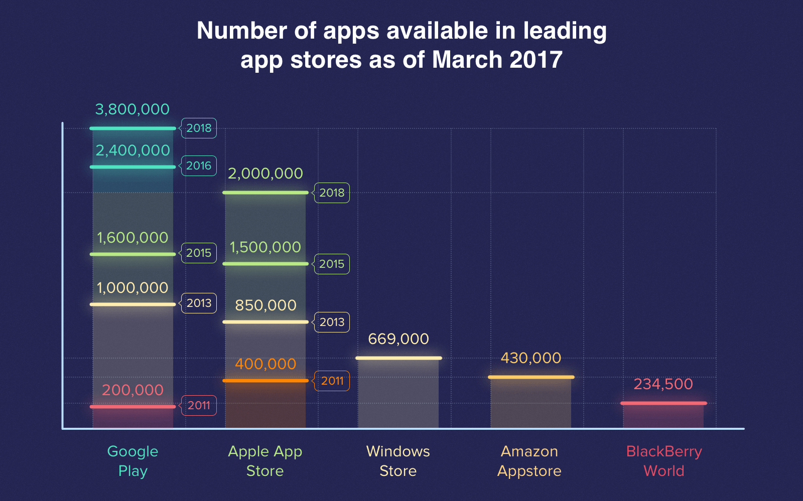 The biggest mobile app stores as of March 2017