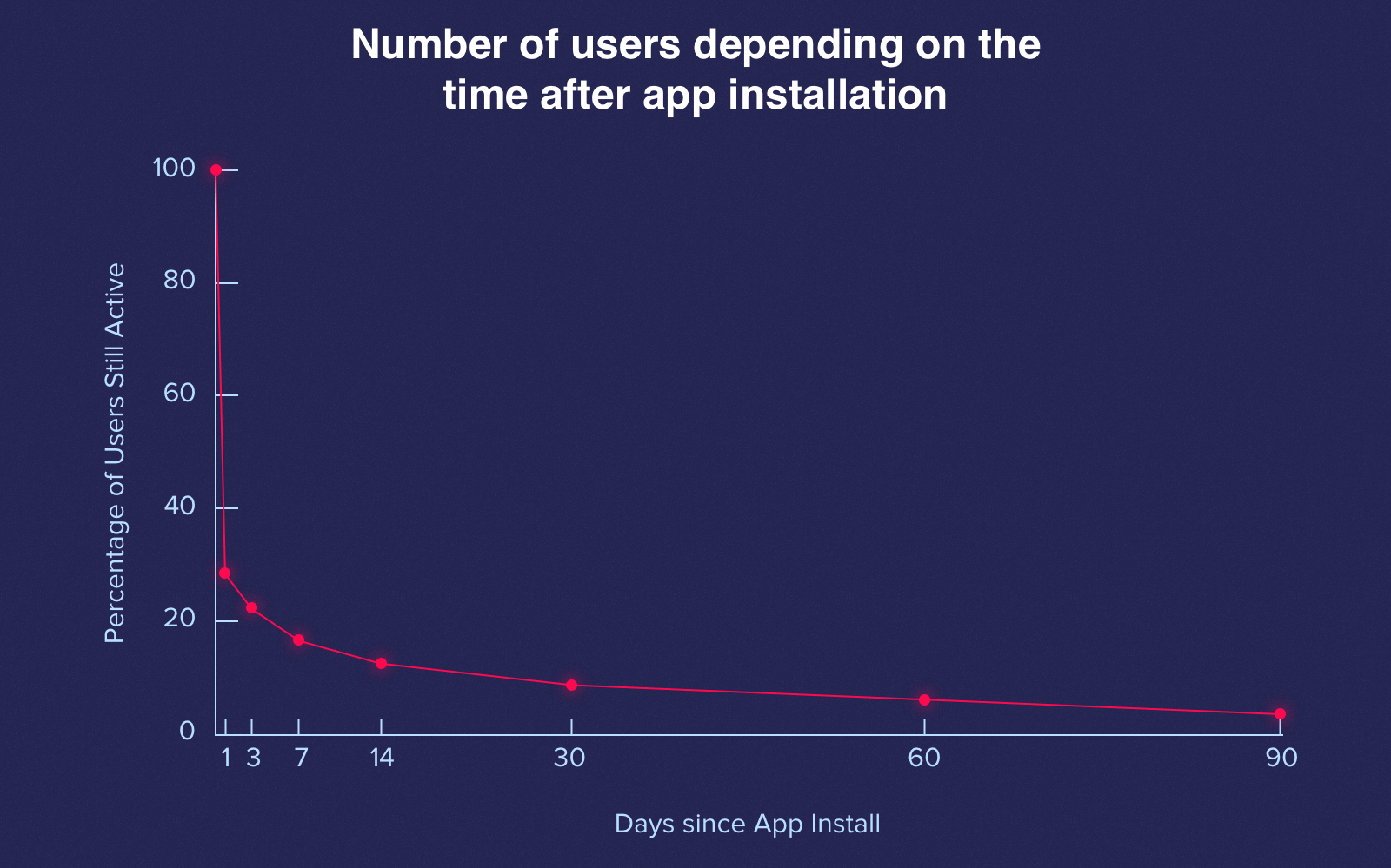 The number of users depending on the time after app installation