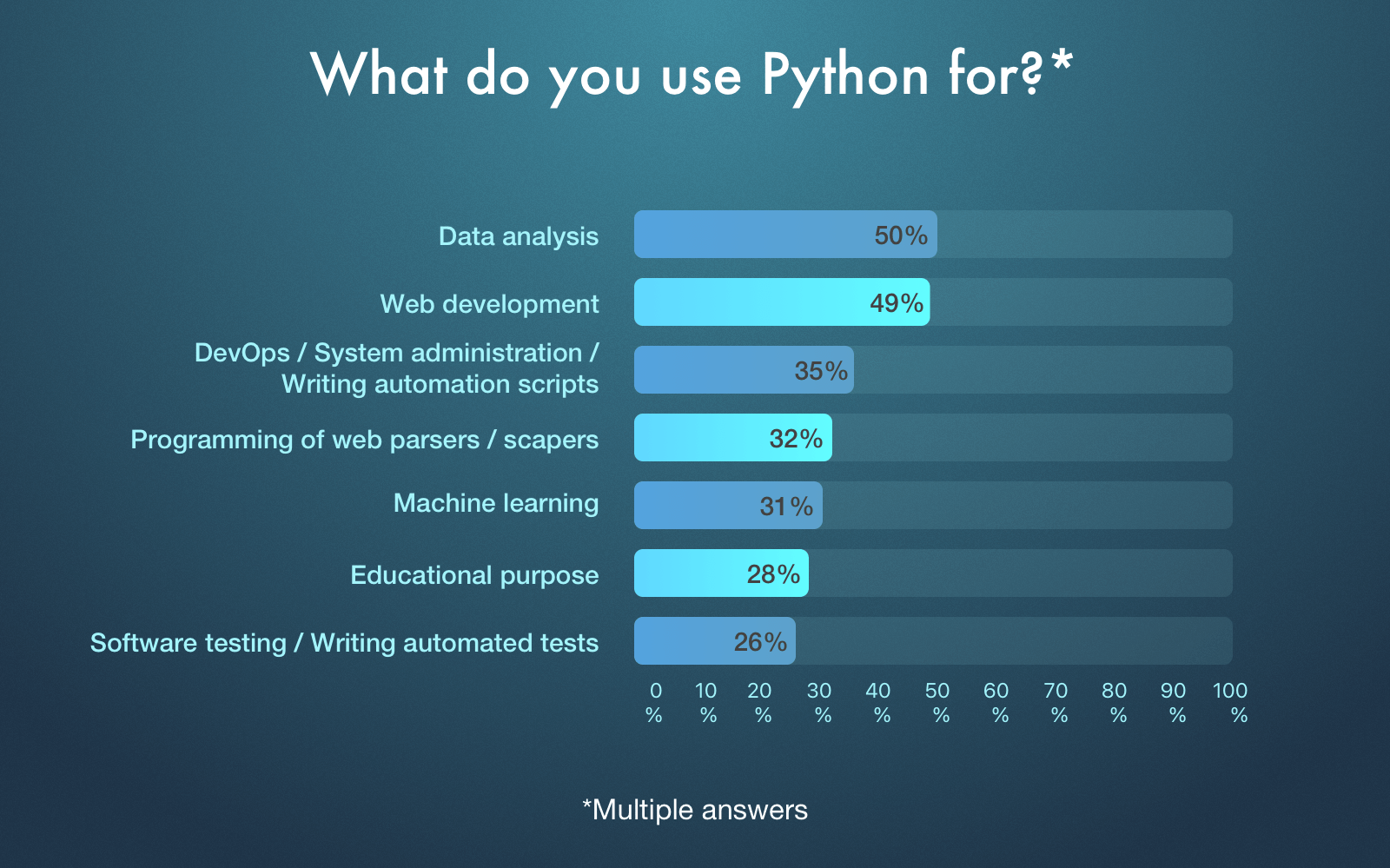 Python use cases