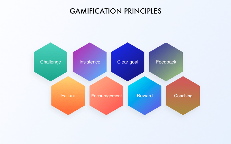 Gamification And Employee Engagement Or All The Benefits