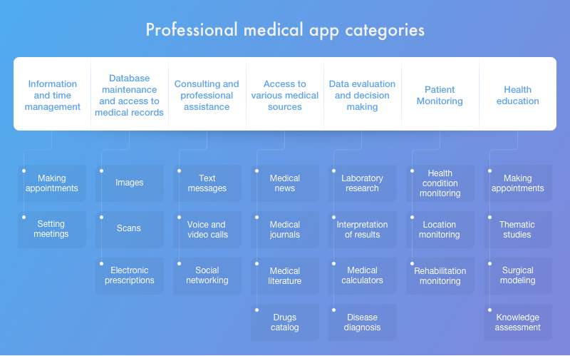 Healthcare apps for medical professionals by category