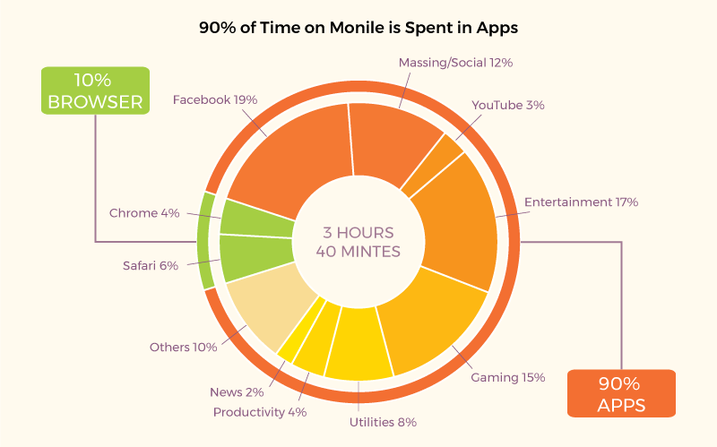 Restaurant apps: Time users spend in apps