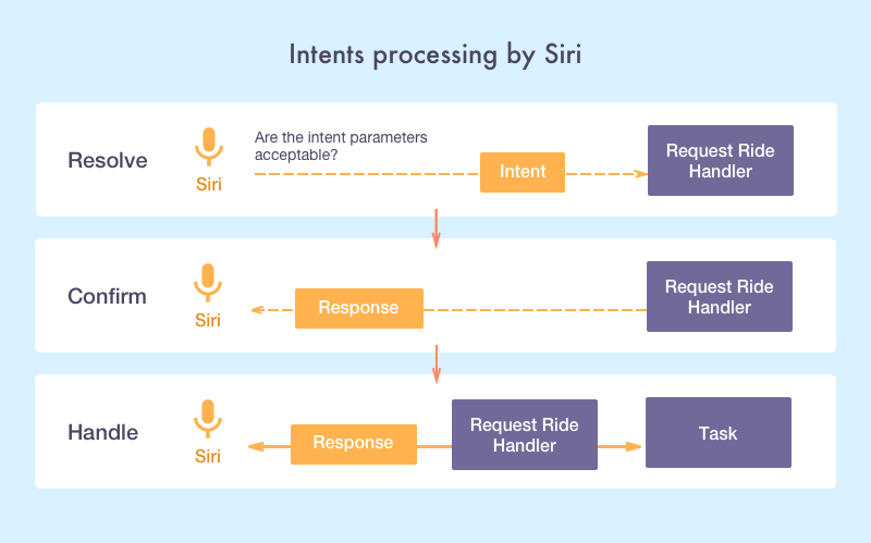 how to program Siri: intenats processing