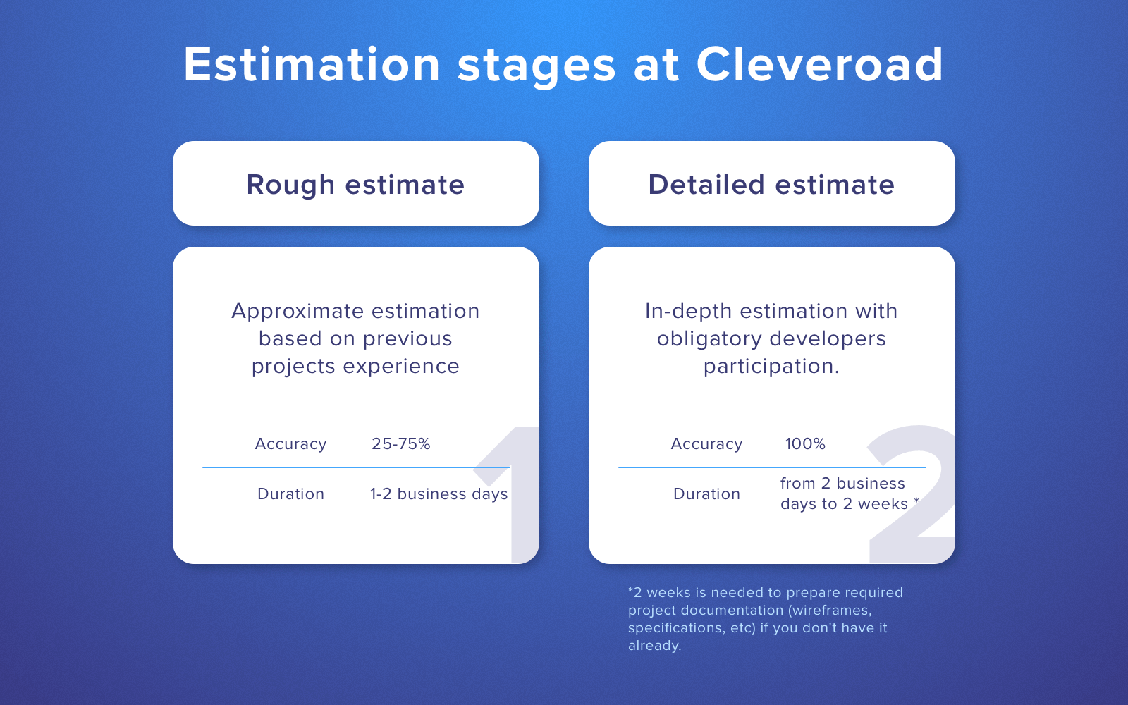 Software project estimation process at Cleveroad