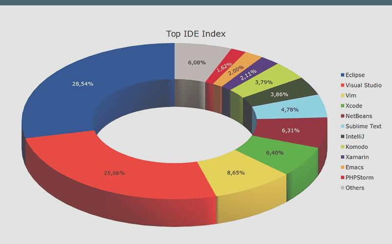Top IDE index
