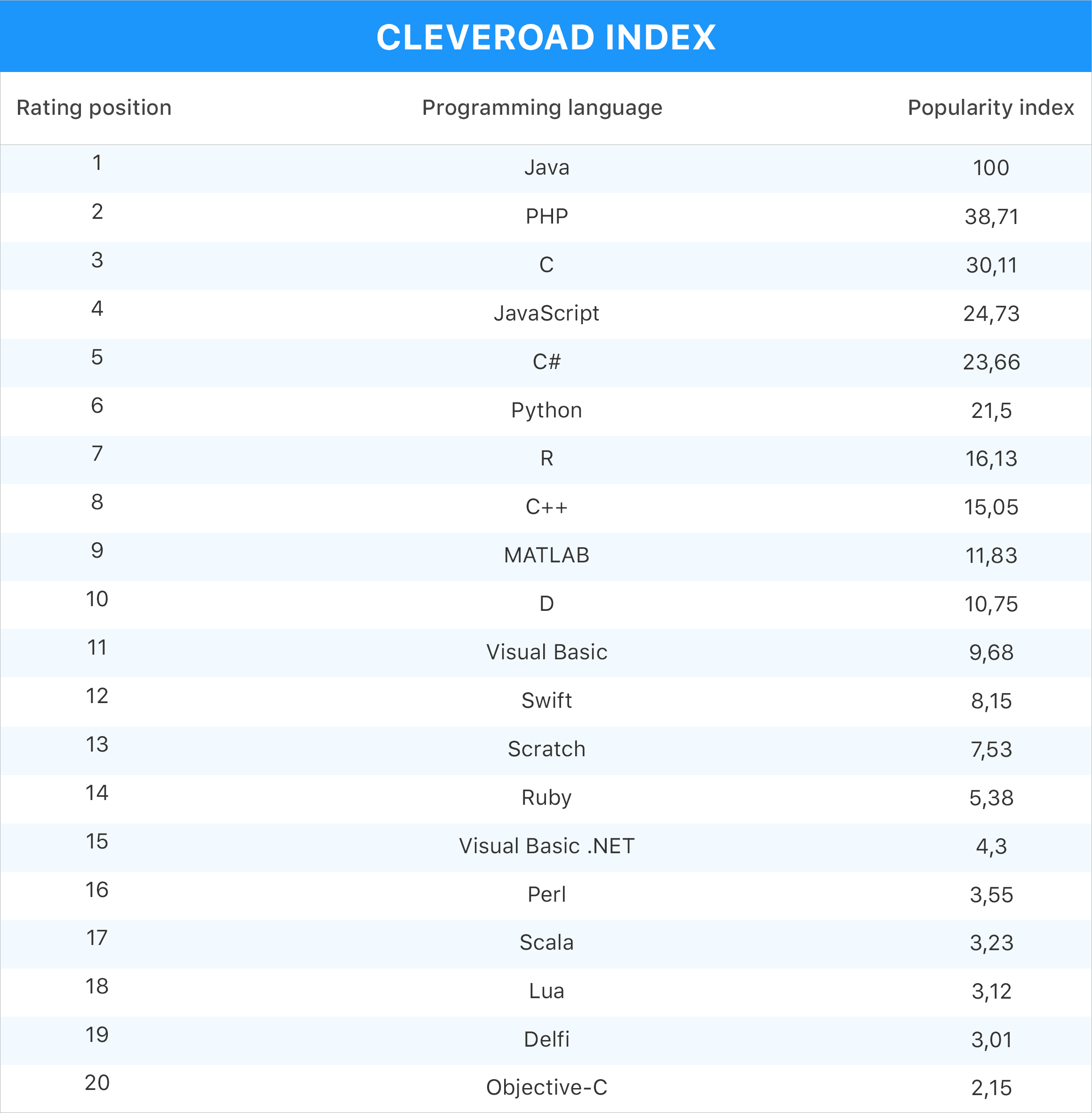 CLEVEROAD Index