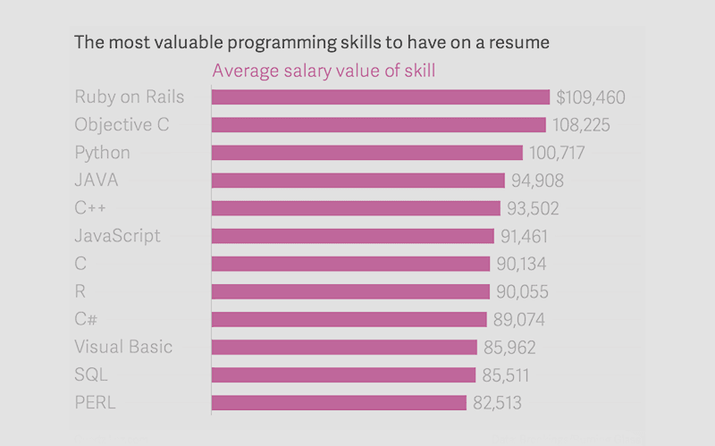 Level of programmers salaries