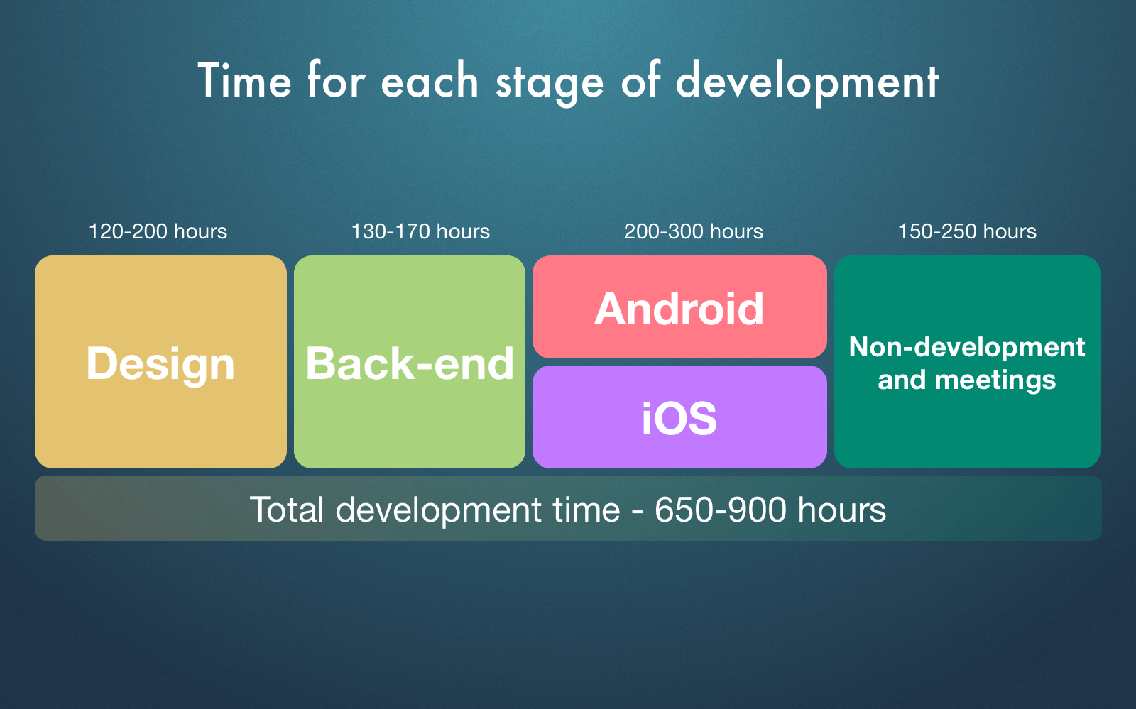 Mobile ecommerce app total development time
