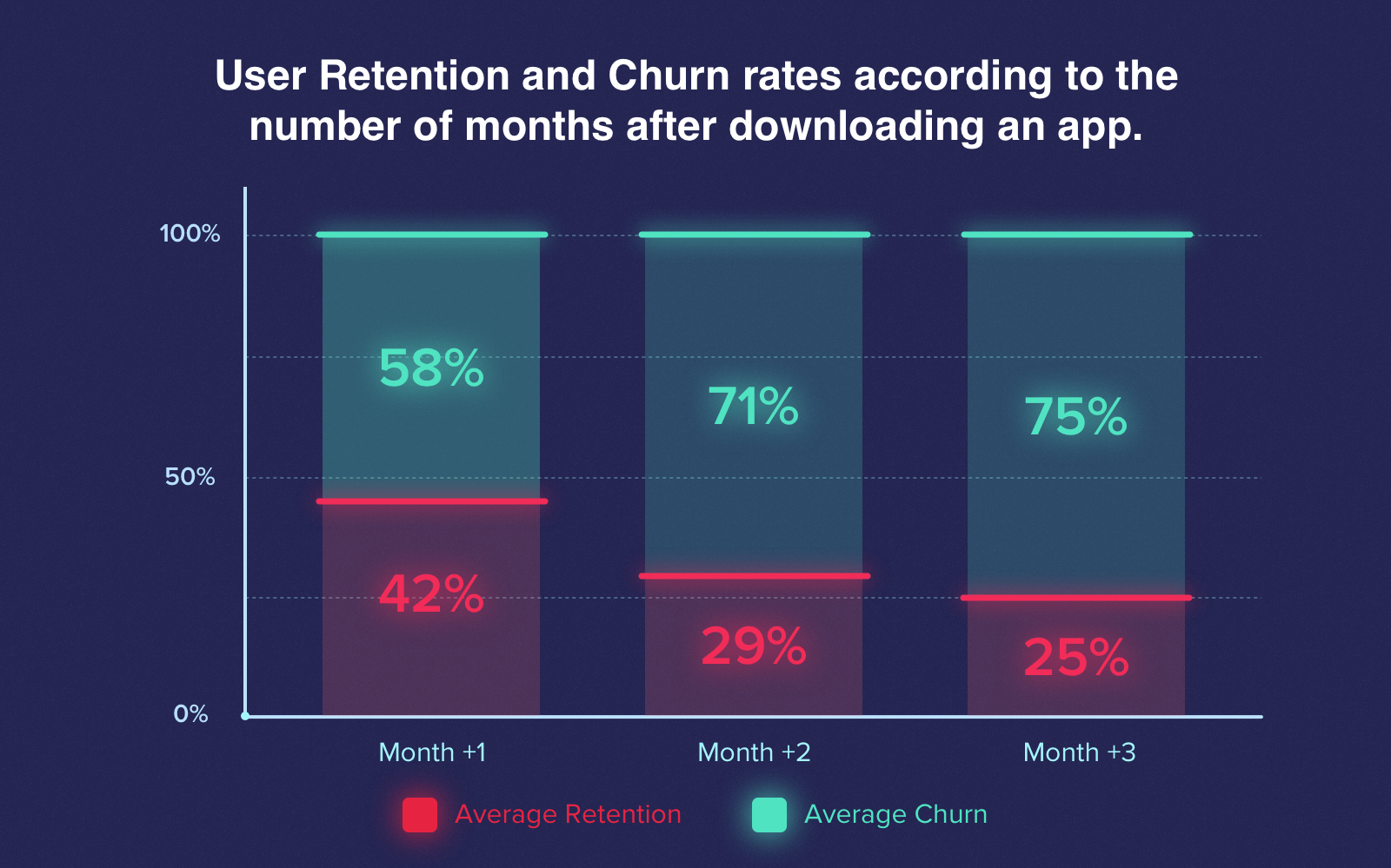 User retention and hurn rates depending on time after downloading an app