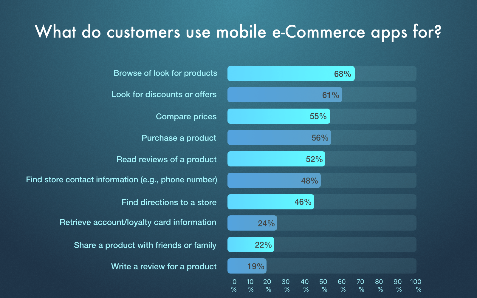 What are the benefits of M-commerce apps?