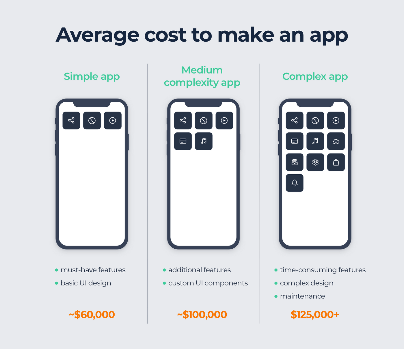 App development cost by complexity