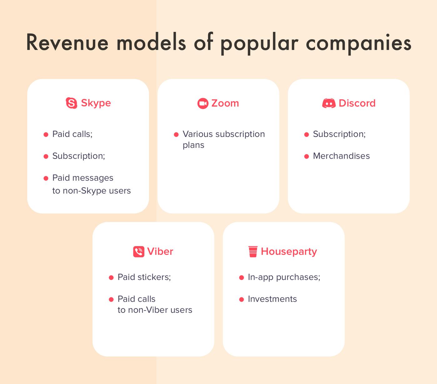 Revenue models of popular companies