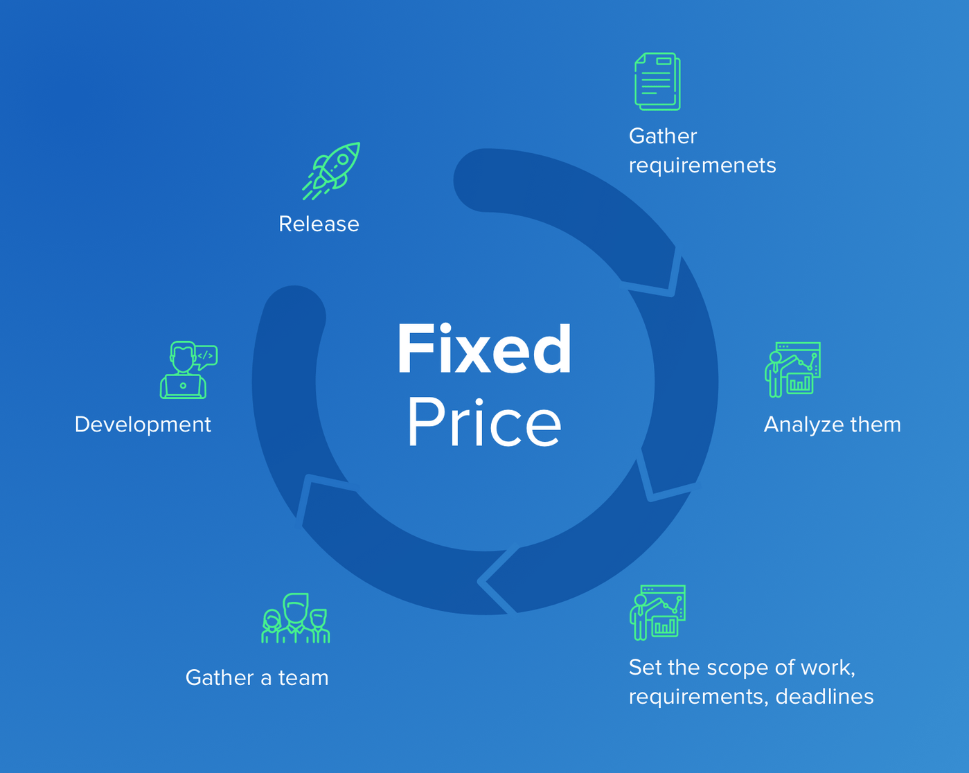Fixed price type of contract