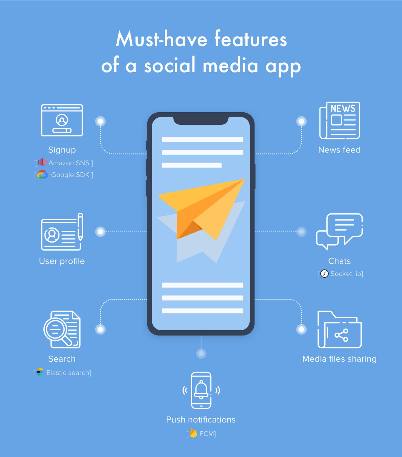 Social media app development: MVP features