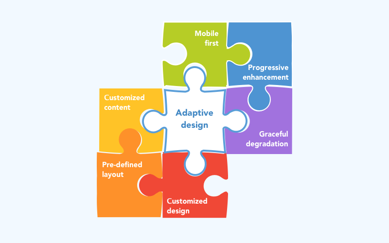 How To Choose Between Adaptive Web Design And Responsive Mobile Design