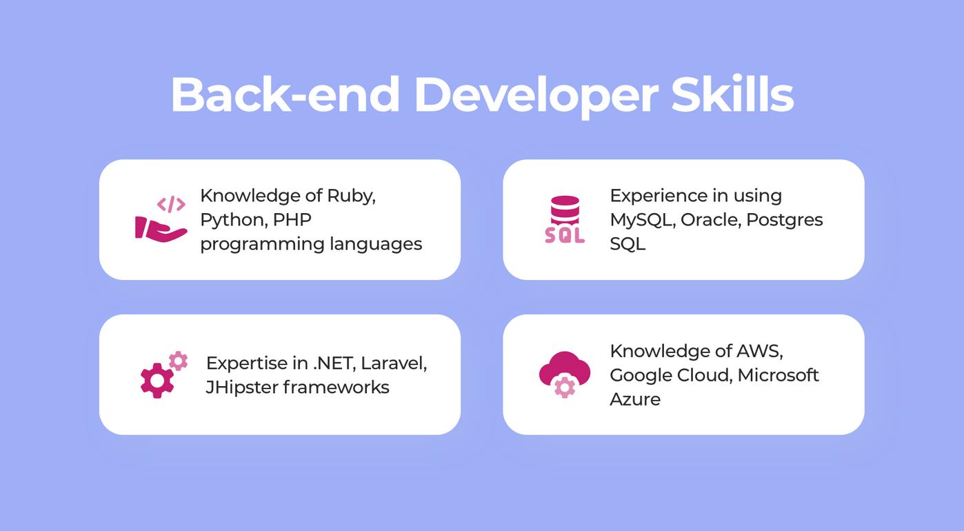 Back-end developer skills