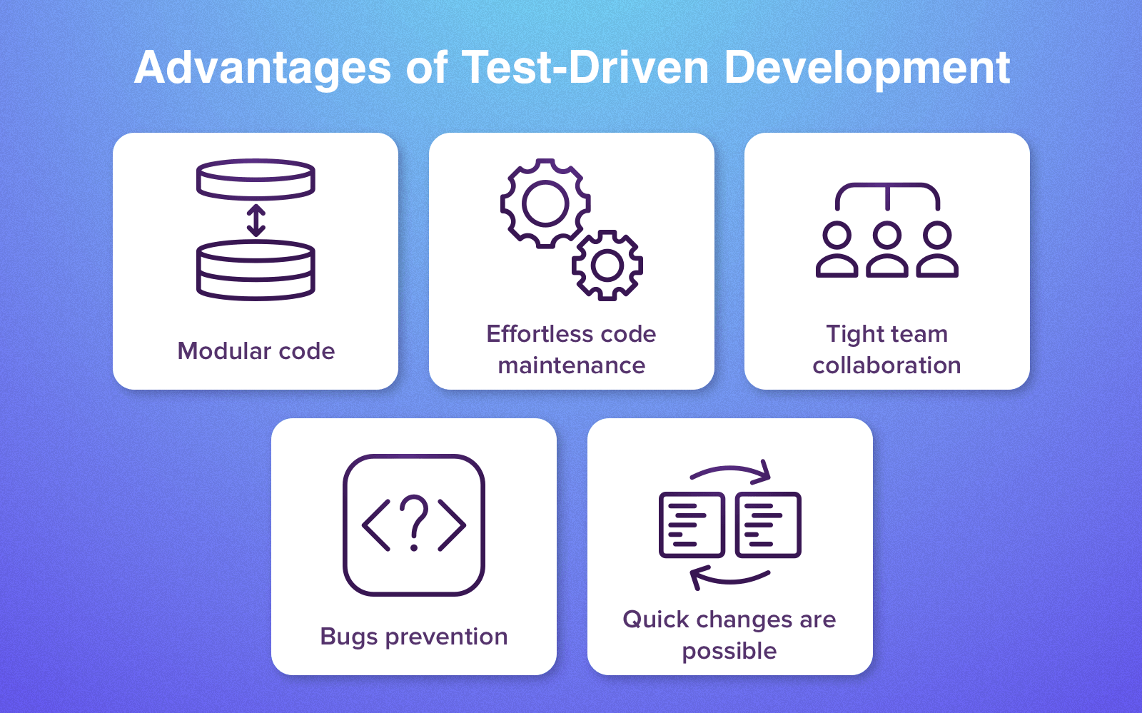 Benefits of TDD