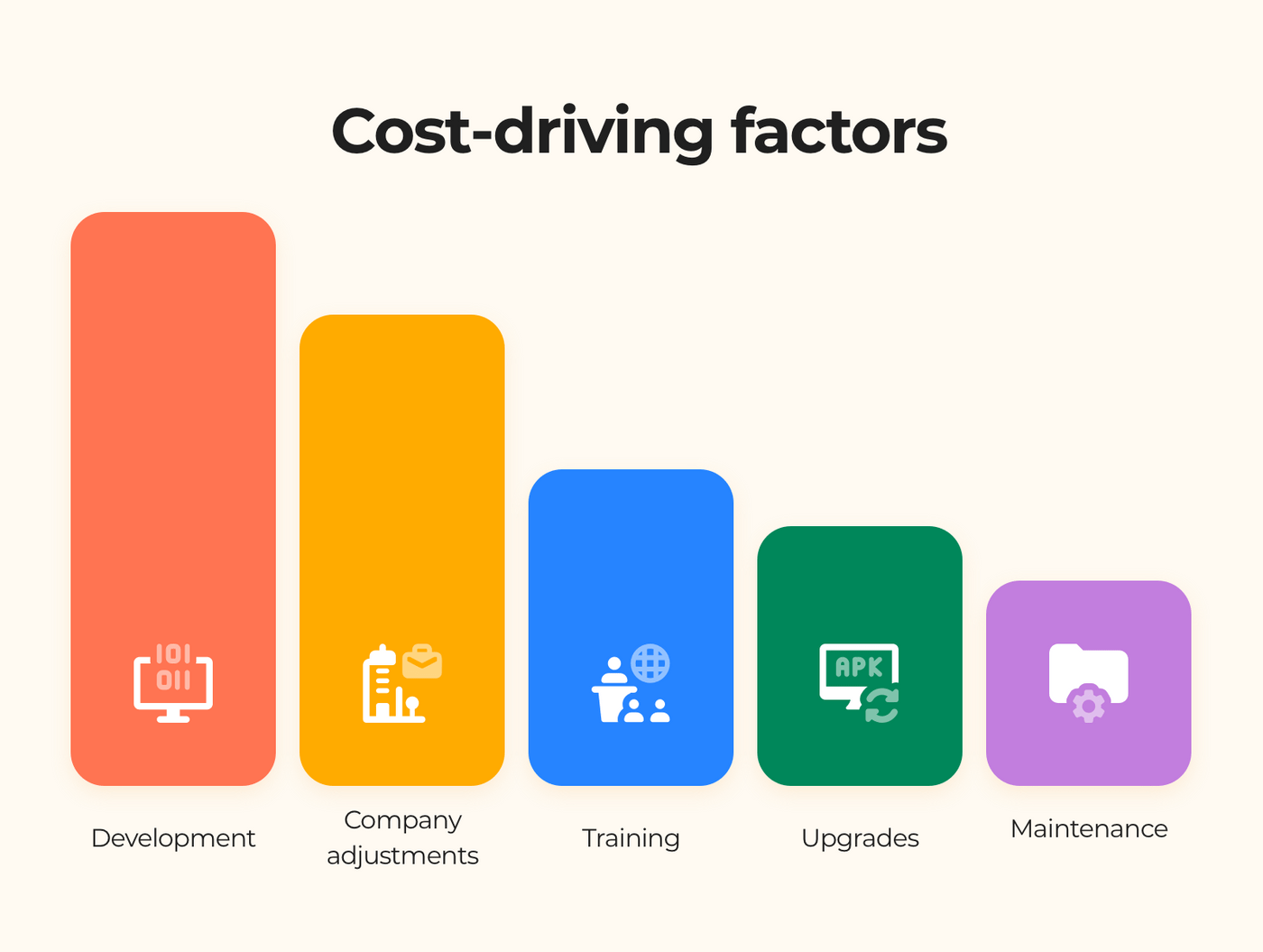 ERP system development: cost-driving factors