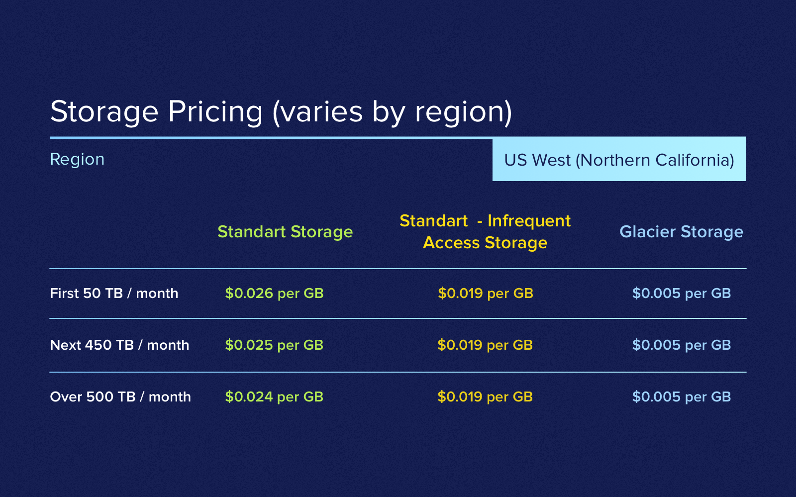 Server cost for mobile app