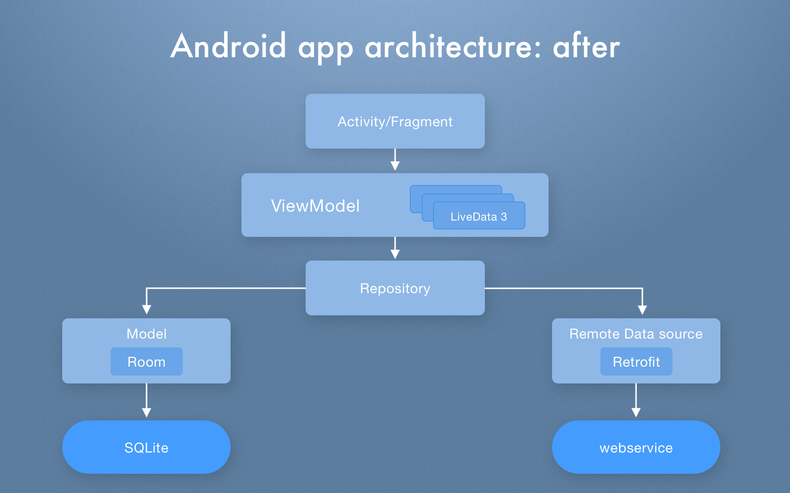 Android app architecture after