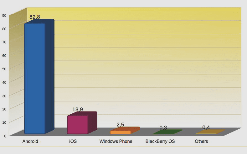 android and ios apps market share