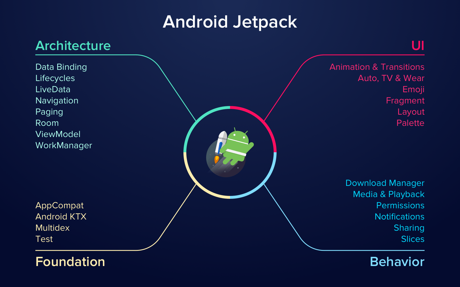 Android Jetpack library
