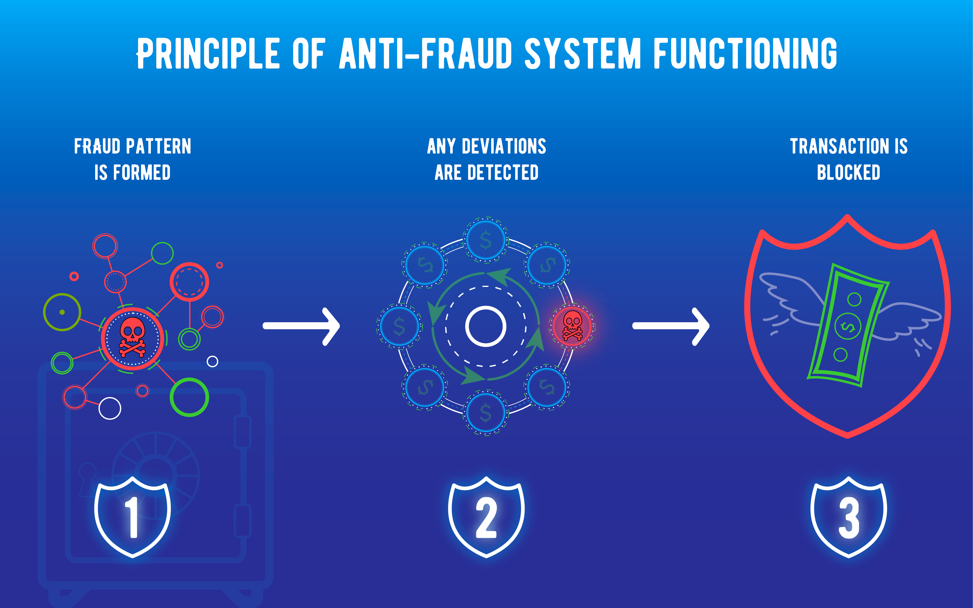 anti fraud machine learning