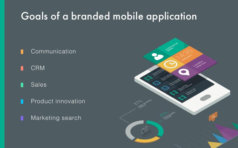 mobile app branding strategy