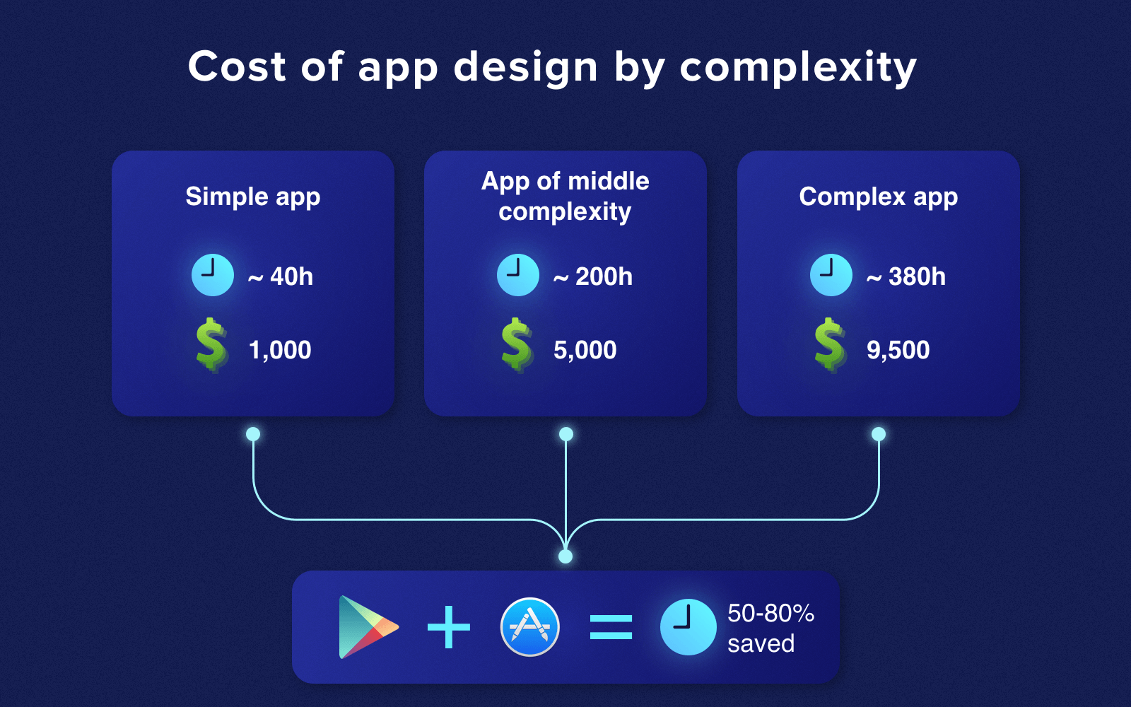 Mobile app design cost by complexity