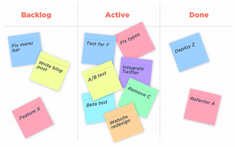 Kanban methodology for app development