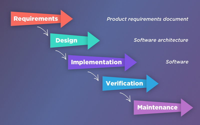 Waterfall app development methodology