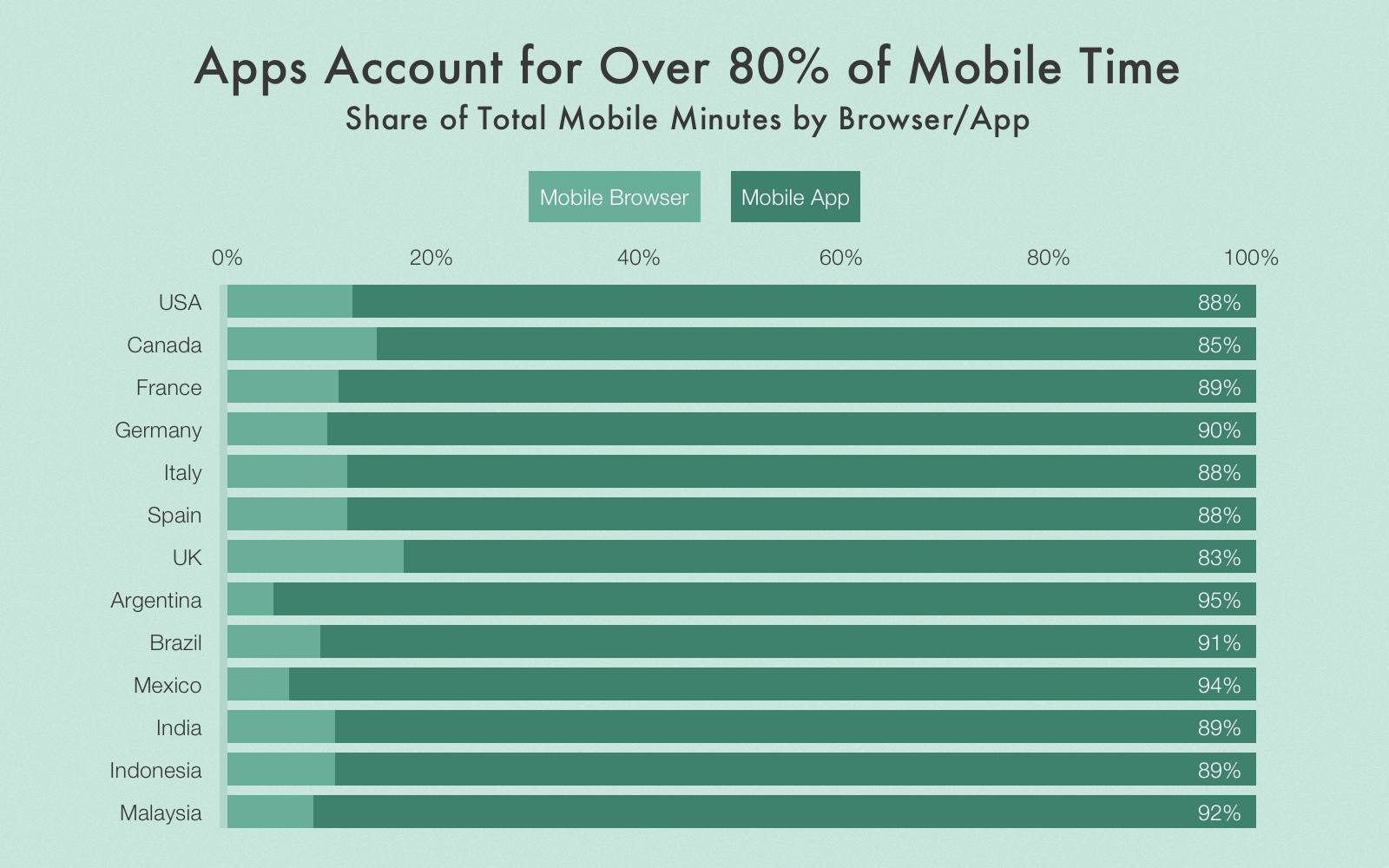 One of the reasons to create a shopping app is that mobile apps are used more compared to websites