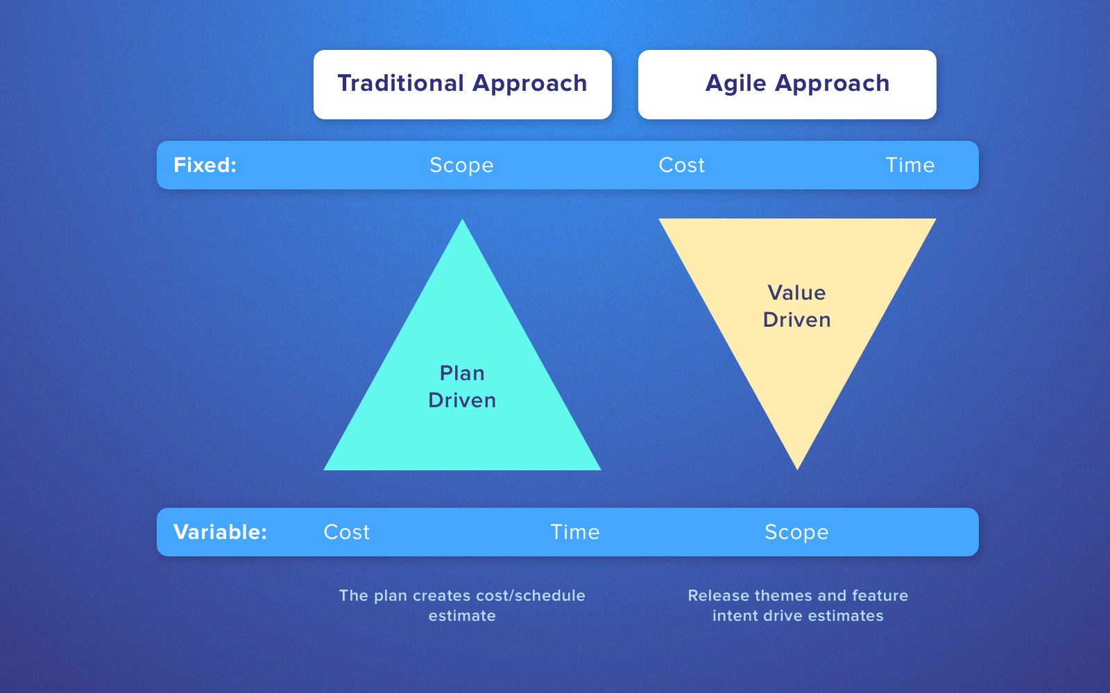 Estimation techniques in project management: Agile vs Traditional approach