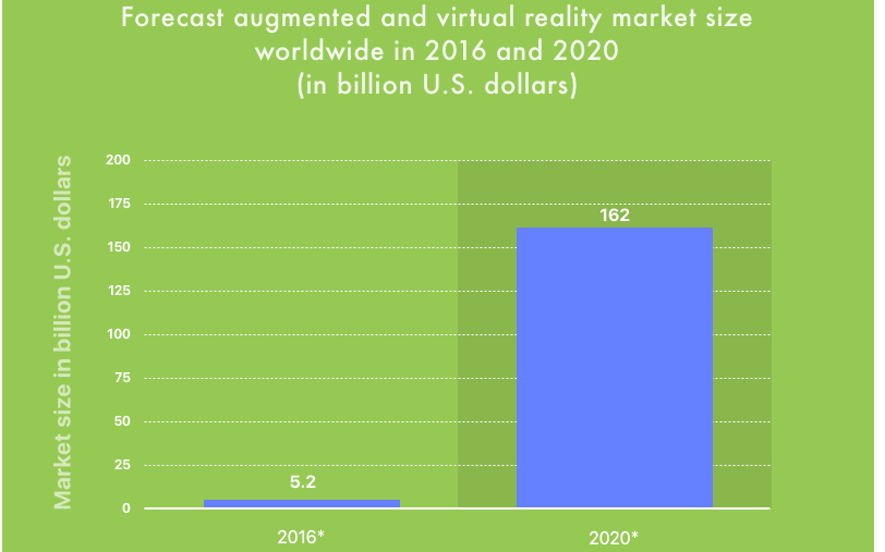 augmented reality ar market size and Virtual and augmented reality market will expand at an exponential cagr of 925% over the period between 2016 and 2024 market for virtual and augmented reality is rising to us$547,20768 mn by 2024.