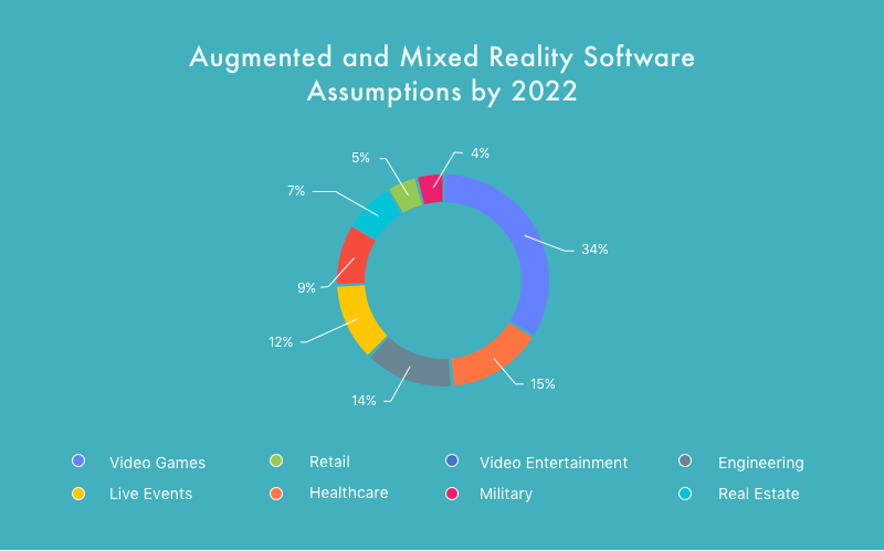 Augmented reality for business in different spheres