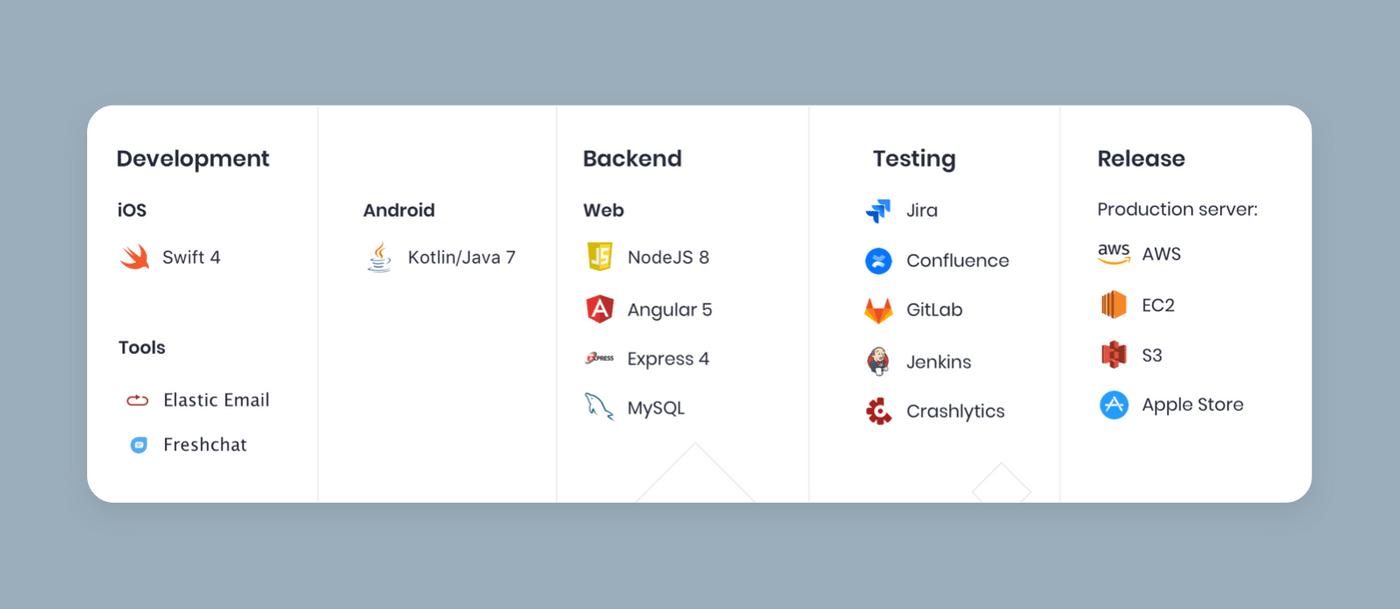 Tech stack for School App.