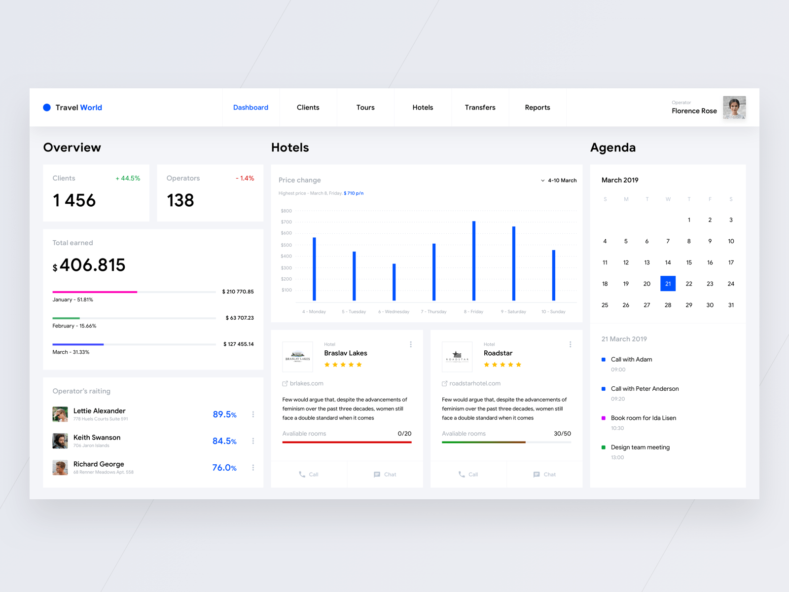 Concept of admin panel be design team from Cleveroad