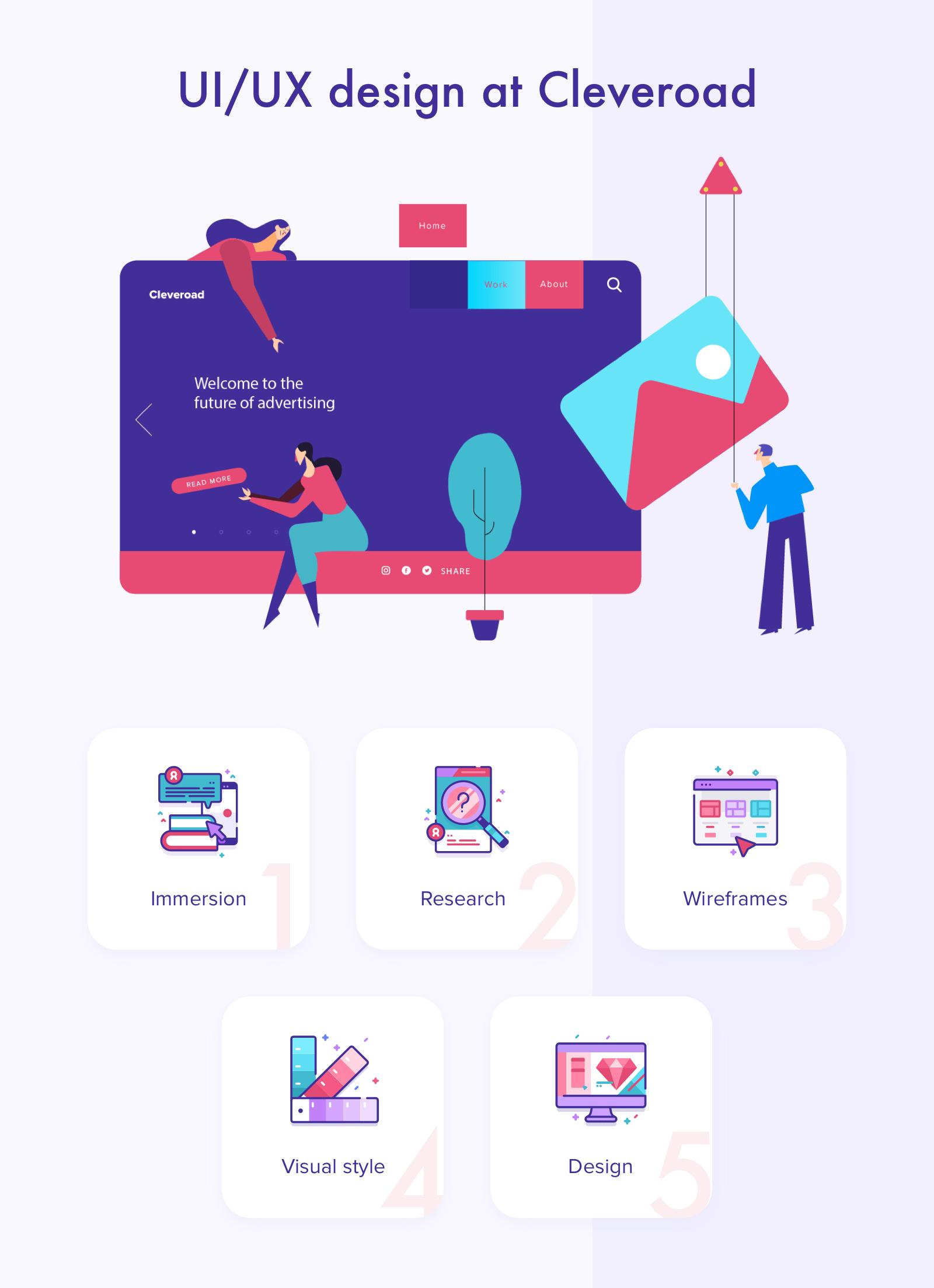 UI/UX design process at Cleveroad