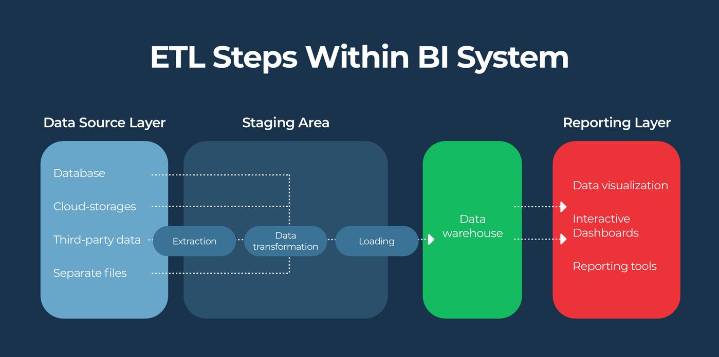 ETL processes in BI chain