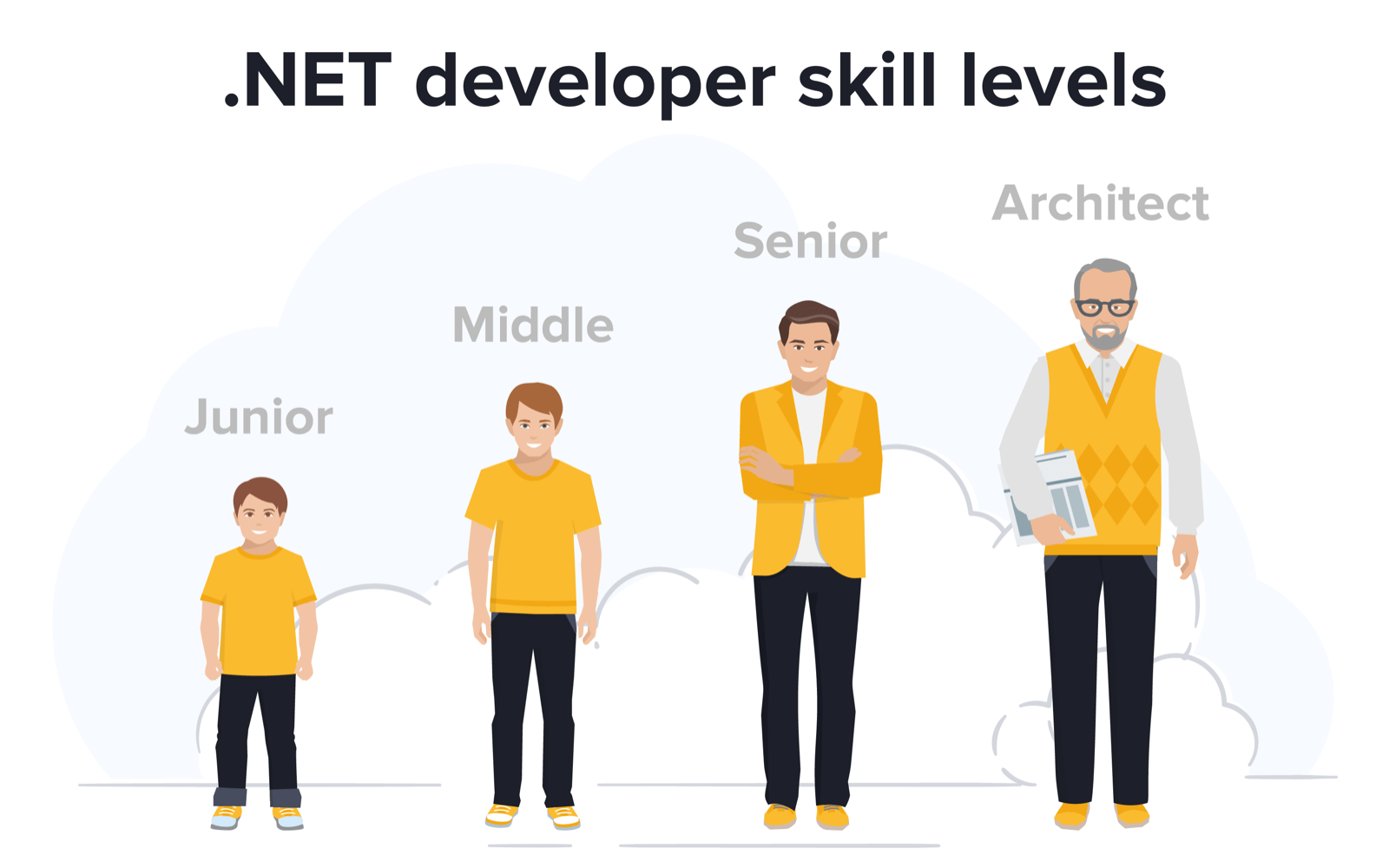net backend developer skills