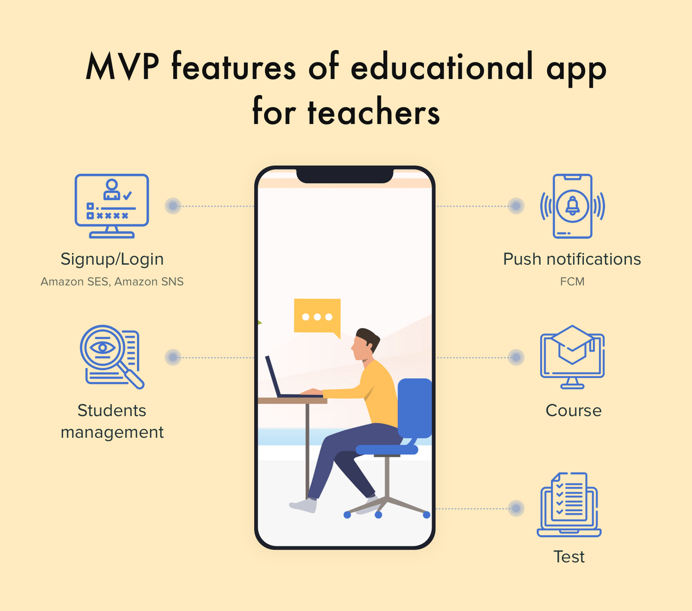 Features of an education app