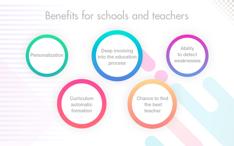 AI benefits for schools and teachers